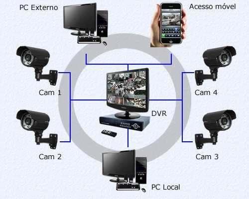 CFTV Significado
